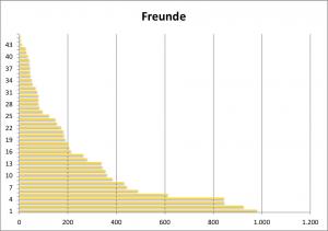4sqStats - Stand Ende Januar 2014, Anzahl der Freunde bei 45 Nutzern