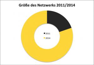 4sqStats - Stand Ende Januar 2014. Grafik zeigt den Vergleich von 2011 zu 2014 im Hinblick auf die Größe des Netzwerks der befragten Nutzer. Waren es 2011 noch 1.450 Nutzer im Netzwerk, sind es 2014 bereits 5.918 Nutzer, also fast 4 mal so viele (die genannten Werte berücksichtigen bereits, dass eine unterschiedliche Anzahl Nutzer in 2011 und 2014 befragt wurden).