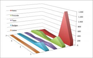 4sqStats - Stand Ende Januar 2014. Für mehr Übersichtlichkeit wurden die Checkins entfernt. Die Grafik bezieht sich auf die identifizierten Superuser (7 Nutzer) unter den befragten 45 Nutzern.