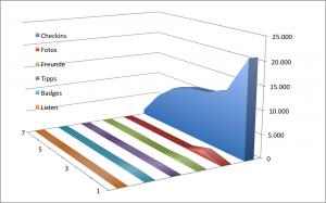 4sqStats - Stand Ende Januar 2014. Die Grafik bezieht sich auf die identifizierten Superuser (7 Nutzer) nach Checkins unter den befragten 45 Nutzern.