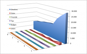 4sqStats - Stand Ende Januar 2014. Die Grafik bezieht sich auf die TOP 10 Nutzer nach Checkins unter den befragten 45 Nutzern.