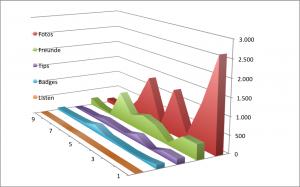 4sqStats - Stand Ende Januar 2014. Für mehr Übersichtlichkeit wurden die Checkins entfernt. Die Grafik bezieht sich auf die TOP 10 Nutzer nach Checkins unter den befragten 45 Nutzern.
