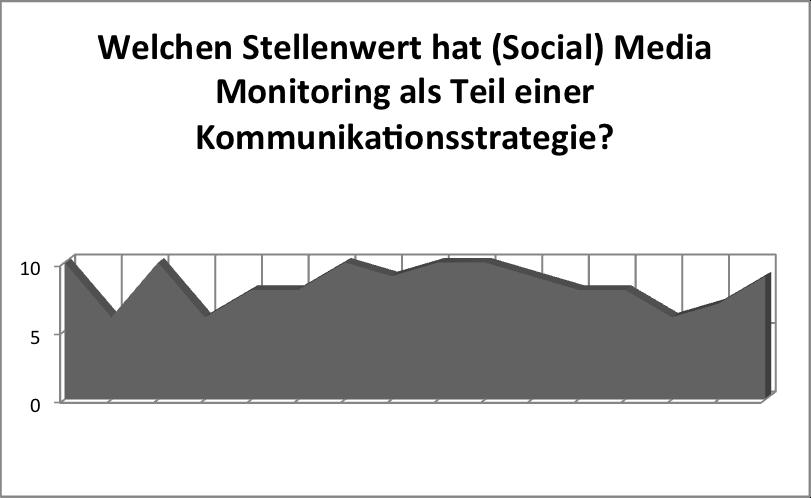 Welchen Stellenwert hat Social Media Monitoring als Teil einer Kommunikationsstrategie?